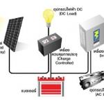 แผงโซล่าเซลล์ผลิตกระแสไฟฟ้าใช้ในบ้านได้อย่างไร