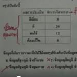 คอร์สติวสอบคณิตO-NETตะลุยโจทย์ สถิติ1